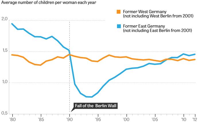 Nach dem Mauerfall: Kinder