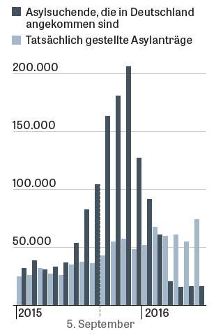 Monate der Zuwanderung: Wie sich die Zahl der eingereisten Asylbewerber entwickelt hat