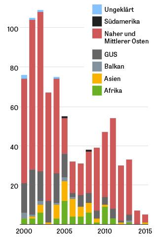 Herkunft Befragte, Afrika, Naher Osten, Mittlerer Osten, Asien, Balkan