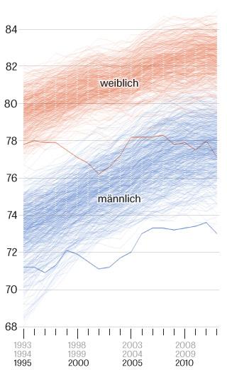 Lebenserwartung, Deutschland, Landkreis, Pirmasens