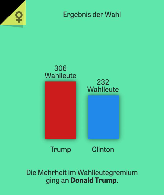 wahl usa 2016