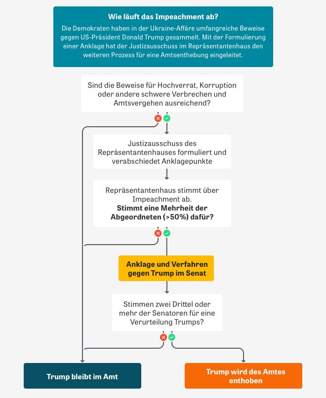 Flussdiagramm mit dem Ablauf des Impeachment-Verfahrens