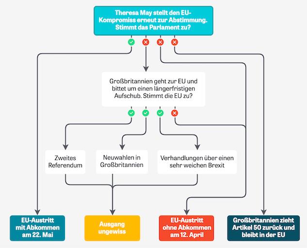 Flussdiagramm mit den möglichen Ausgängen der Brexit-Verhandlungen