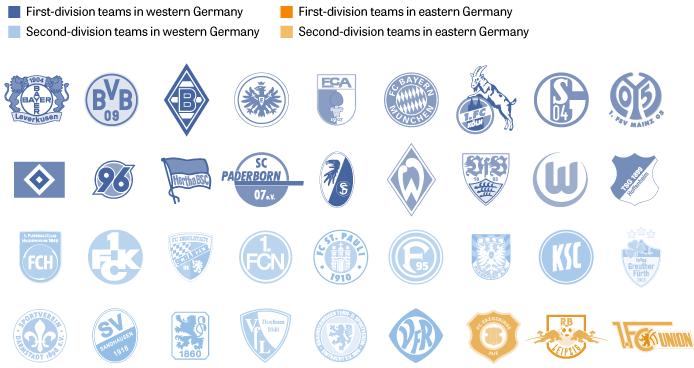 Nach dem Mauerfall: Fußballvereine
